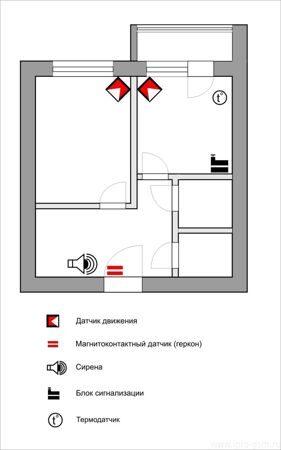 квартира_GSM_комплект