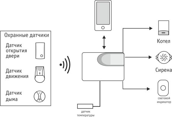 Подключение датчиков к сигнализации