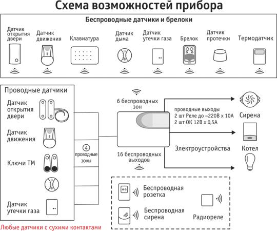 GSM сигнализация для квартиры - ИПРо 6